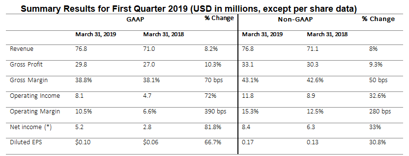Sapiens Reports First Quarter 2019 Financial Results
